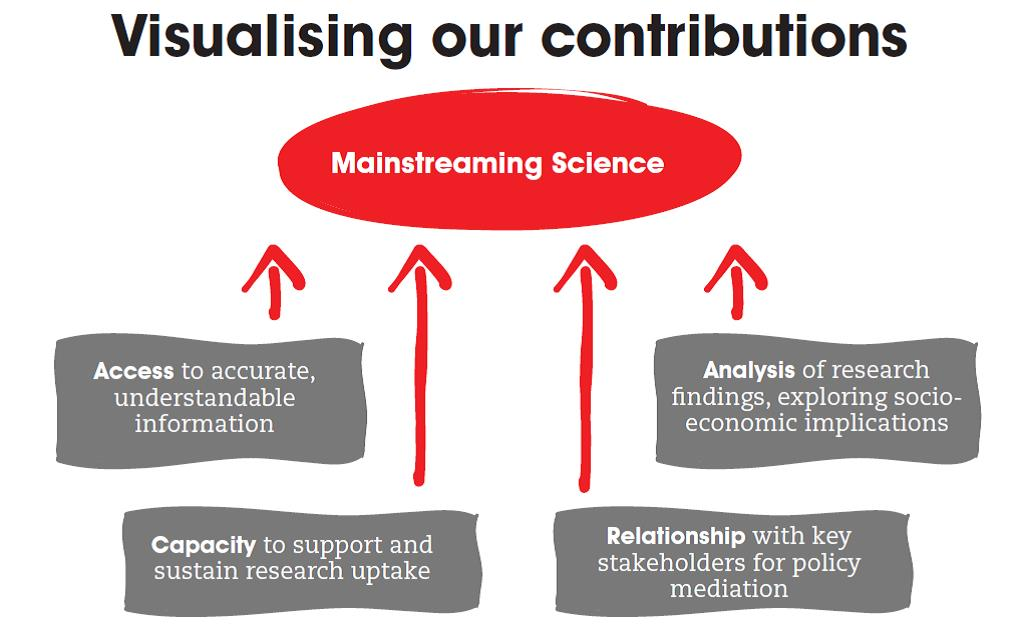 visualising_our_contributions