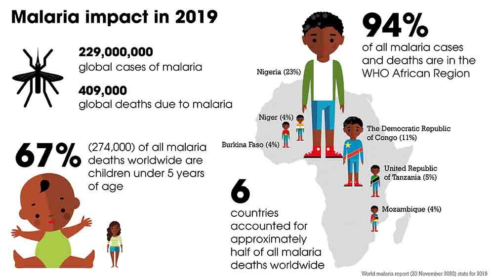 Malaria data infogrpahic