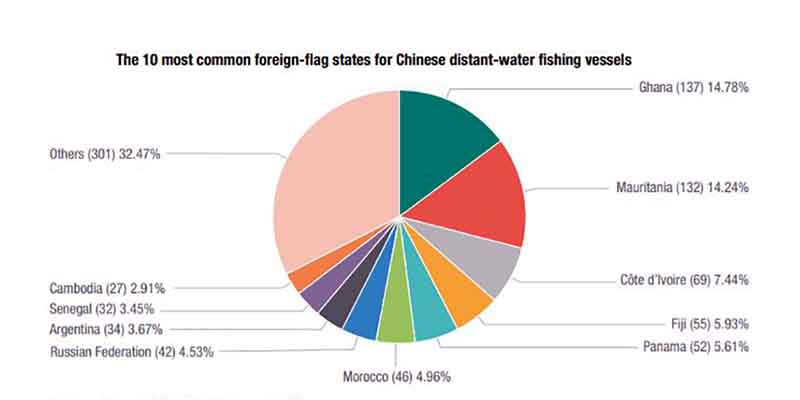 The 10 most common foreign-flag states for Chinese distant-water fishing vessels