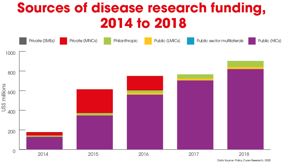 SciDev_Funding_for_Research_fo_Infectious_Diseases-03