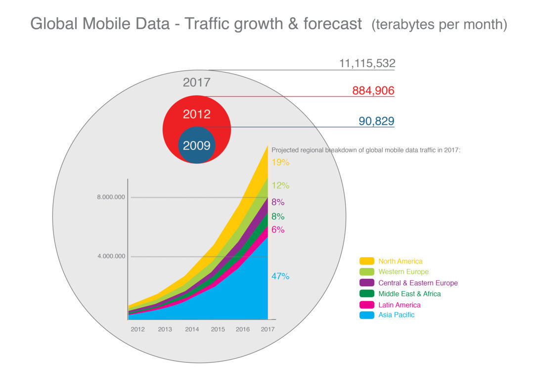 Figure 2. Global Mobile Data 2014 Traffic growth and forecast