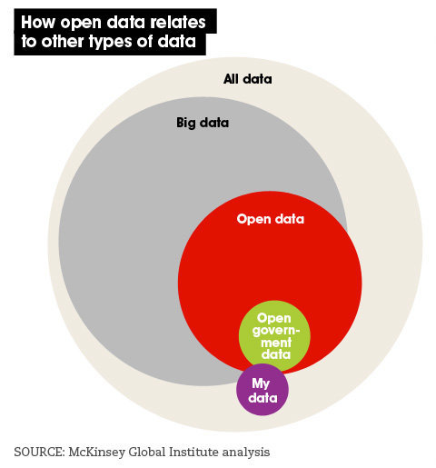 Open data vs big data